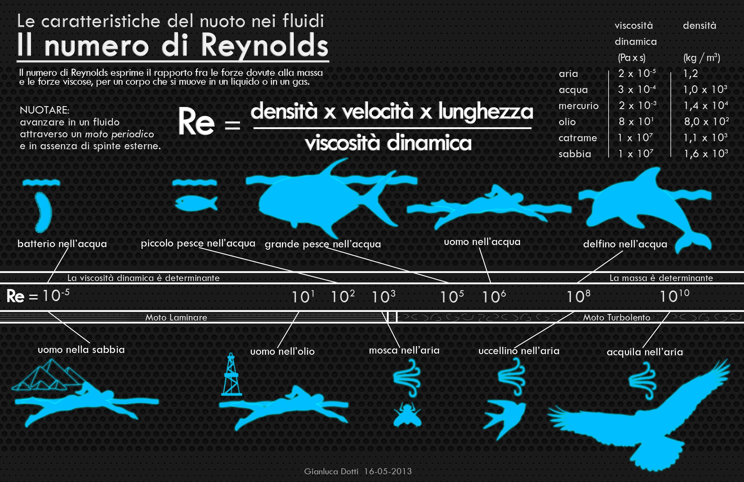 infografica_numero_reynolds_gianluca_dotti